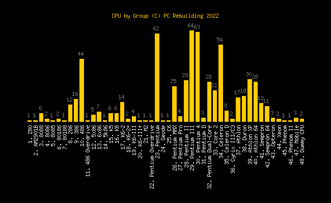 CPU by Group